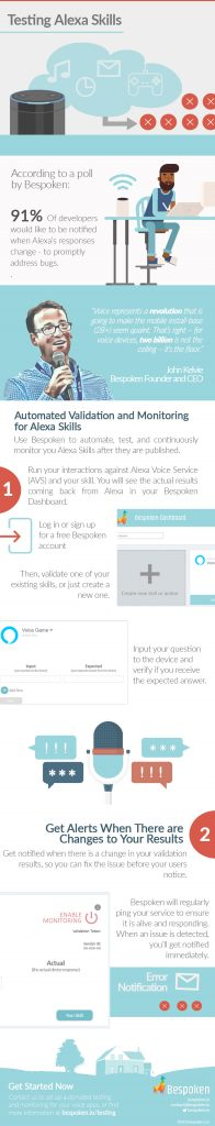Bespoken infographic: Testing Alexa Skills