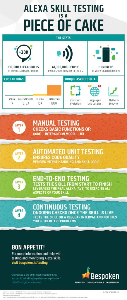 Bespoken Alexa Skill Testing