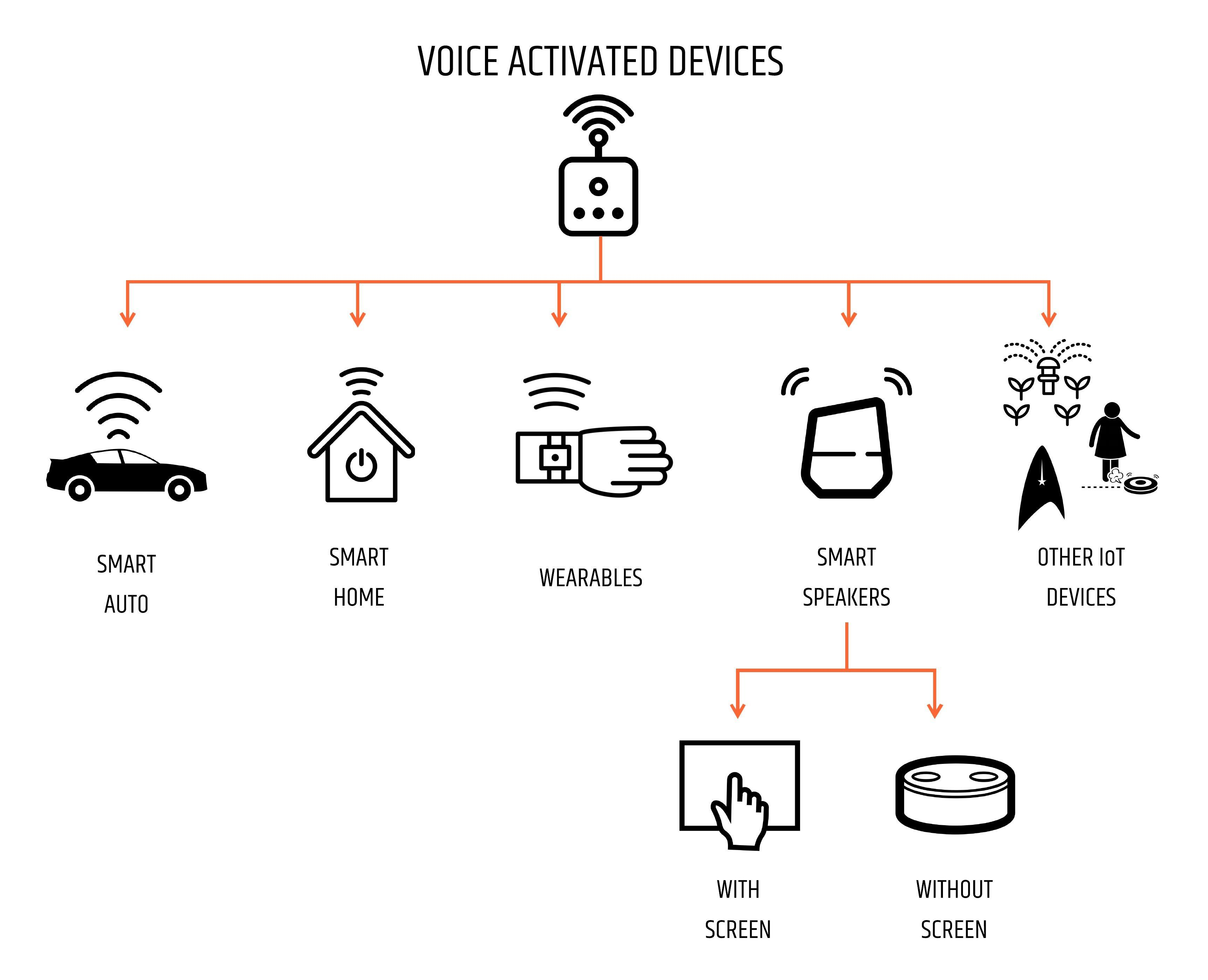 Diagram showing different types of devices activated by voice