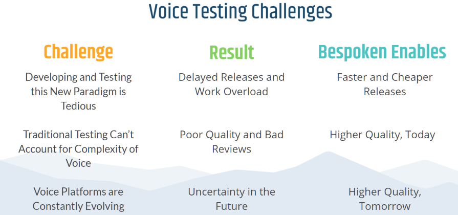 voice testing challenges