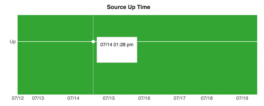 Up Time Graph