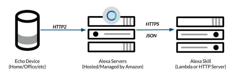 Alexa Programming Model and Webhooks